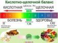 Какие продукты щелочные, а какие кислые?